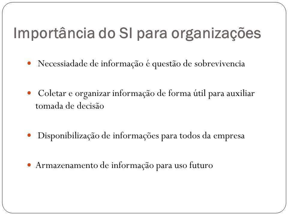 Importância do SI para organizações Necessiadade de informação é questão de sobrevivencia Coletar e organizar informação de forma útil para auxiliar t