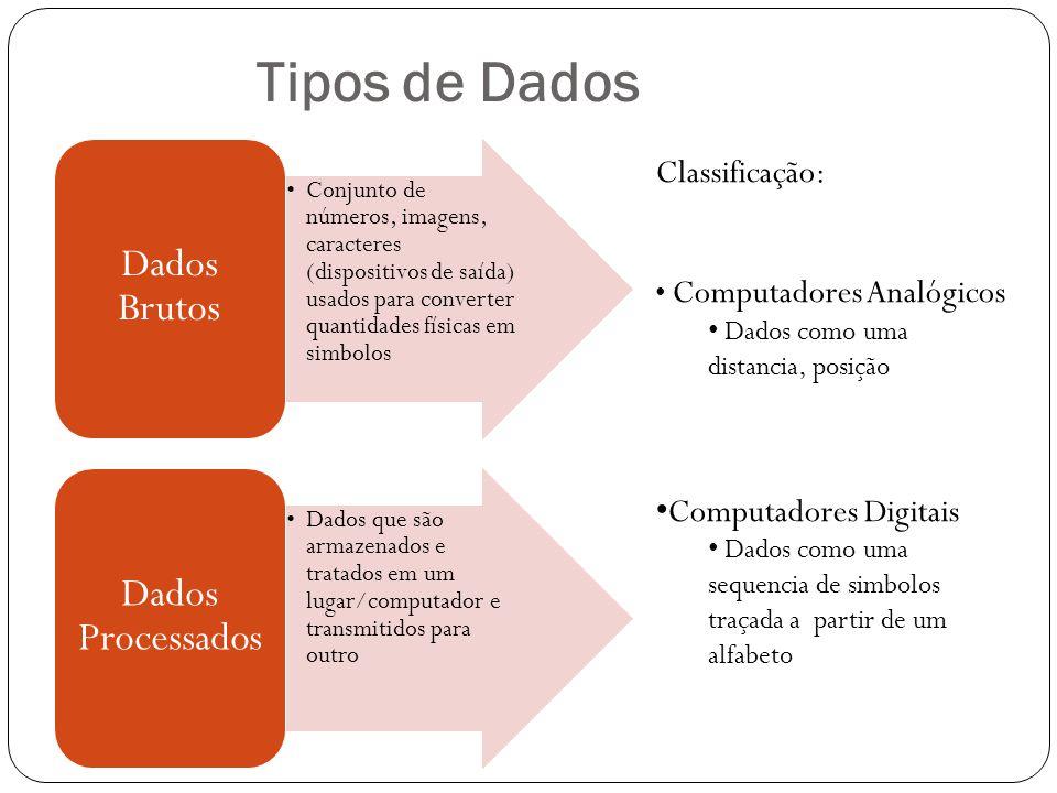 Tipos de Dados Conjunto de números, imagens, caracteres (dispositivos de saída) usados para converter quantidades físicas em simbolos Dados Brutos Dad