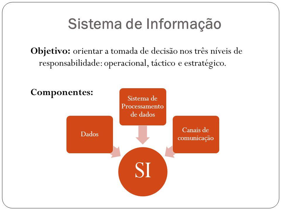Sistema de Informação Objetivo: orientar a tomada de decisão nos três níveis de responsabilidade: operacional, táctico e estratégico. Componentes: SI