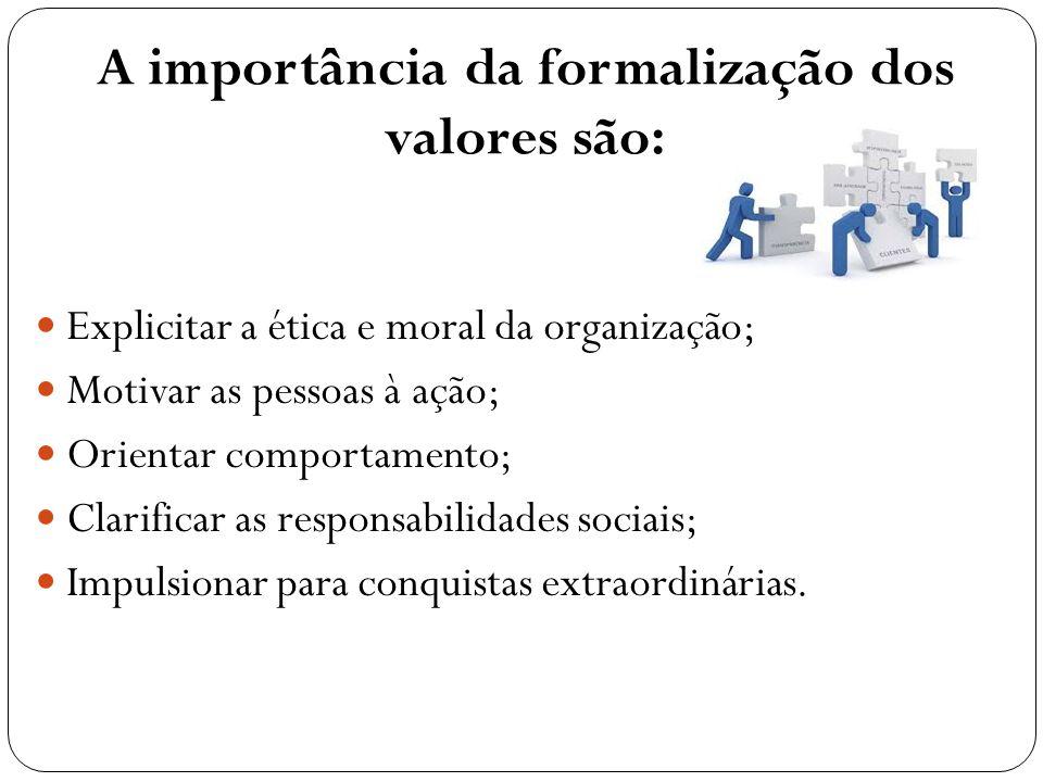 PRINCÍPIOS E VALORES Os valores também podem ser vistos como um conjunto de crenças, ou princípios, que: definem e facilitam a participação das pessoas no desenvolvimento da Missão, Visão e dos próprios Valores; definem e facilitam a articulação da Missão, Visão e Valores; facilitam a colaboração entre os empregados; facilitam o comprometimento dos empregados com o mercado; facilitam o comprometimento dos empregados com a comunidade e a sociedade.