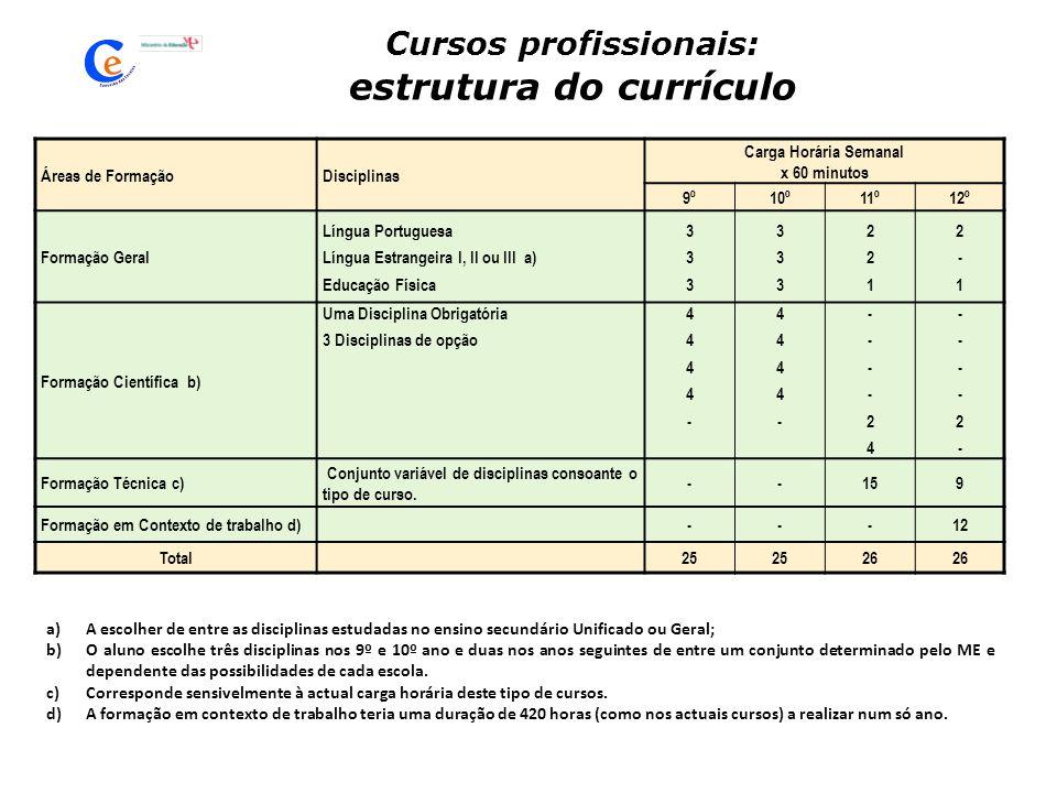 Cursos profissionais: estrutura do currículo Áreas de FormaçãoDisciplinas Carga Horária Semanal x 60 minutos 9º10º11º12º Formação Geral Língua Portugu