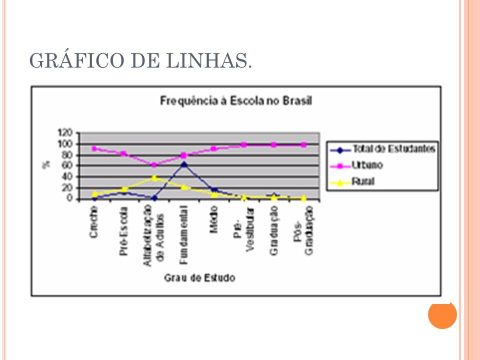 GRÁFICO DE LINHAS.