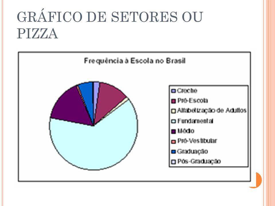GRÁFICO DE SETORES OU PIZZA