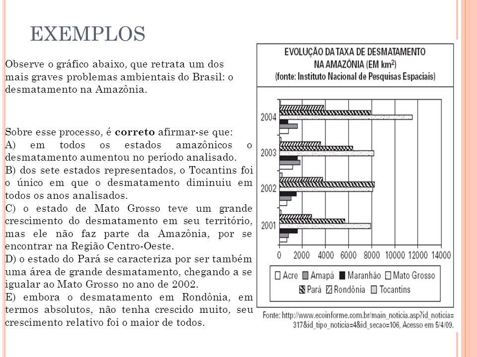 EXEMPLOS Observe o gráfico abaixo, que retrata um dos mais graves problemas ambientais do Brasil: o desmatamento na Amazônia. Sobre esse processo, é c