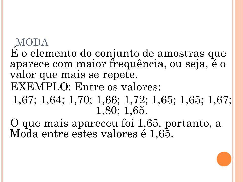 MODA É o elemento do conjunto de amostras que aparece com maior frequência, ou seja, é o valor que mais se repete. EXEMPLO: Entre os valores: 1,67; 1,