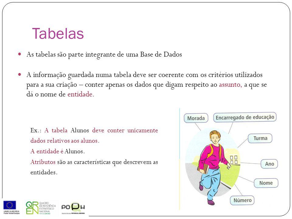 Ex.: A tabela Alunos deve conter unicamente dados relativos aos alunos. A entidade é Alunos. Atributos são as características que descrevem as entidad