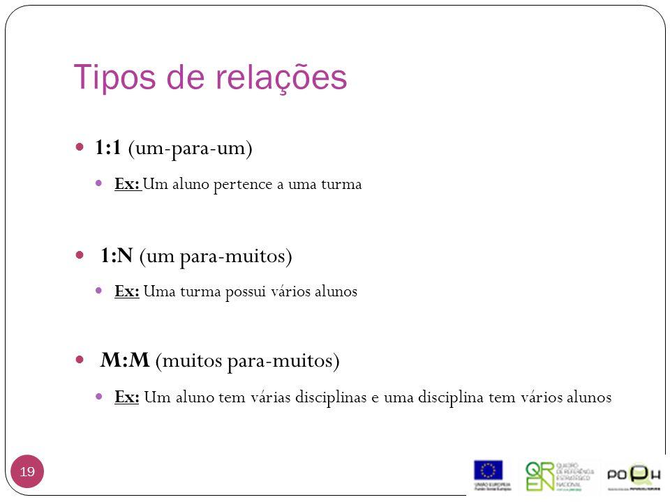Tipos de relações 19 1:1 (um-para-um) Ex: Um aluno pertence a uma turma 1:N (um para-muitos) Ex: Uma turma possui vários alunos M:M (muitos para-muito