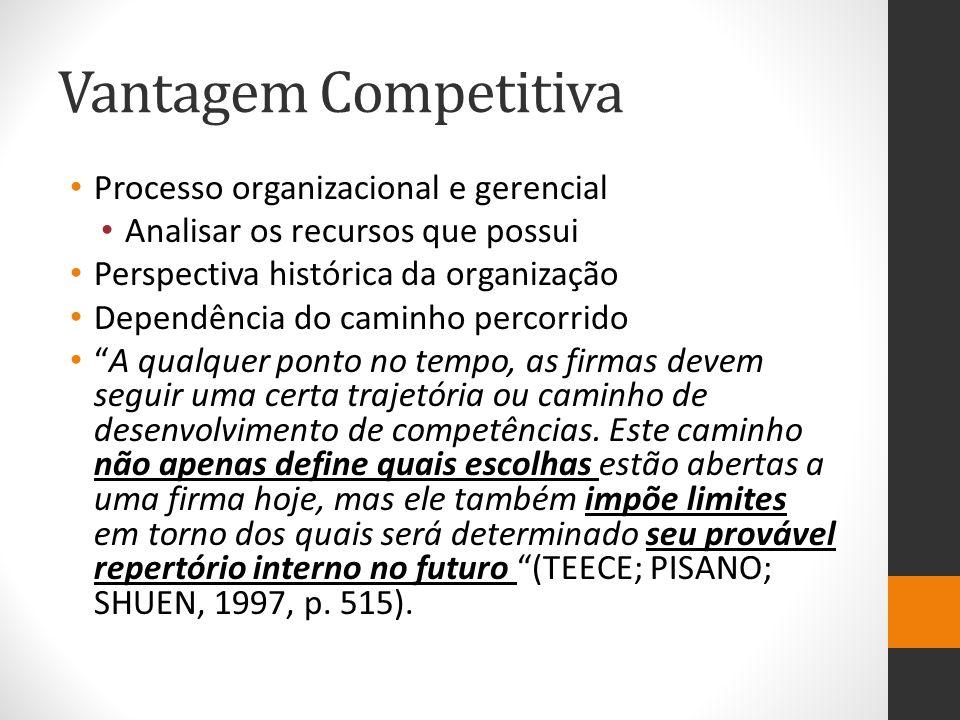 Vantagem Competitiva Processo organizacional e gerencial Analisar os recursos que possui Perspectiva histórica da organização Dependência do caminho p