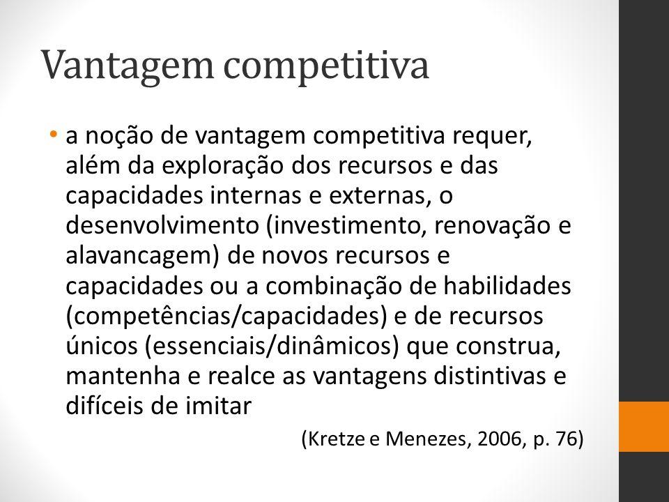 Vantagem competitiva a noção de vantagem competitiva requer, além da exploração dos recursos e das capacidades internas e externas, o desenvolvimento