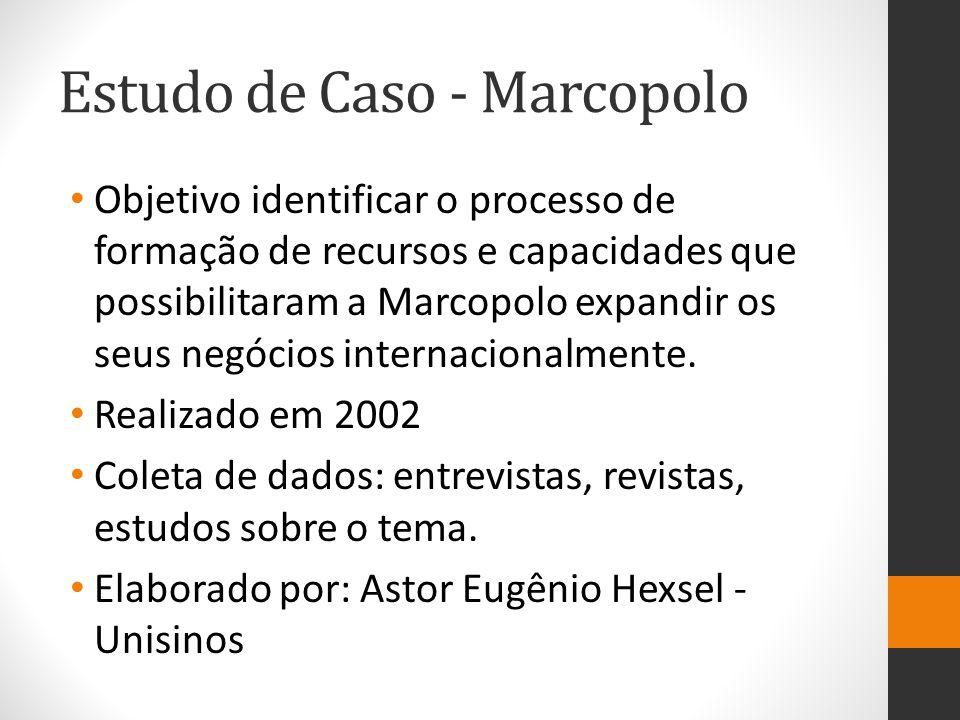 Estudo de Caso - Marcopolo Objetivo identificar o processo de formação de recursos e capacidades que possibilitaram a Marcopolo expandir os seus negóc
