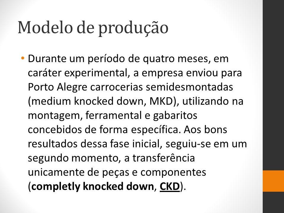 Modelo de produção Durante um período de quatro meses, em caráter experimental, a empresa enviou para Porto Alegre carrocerias semidesmontadas (medium