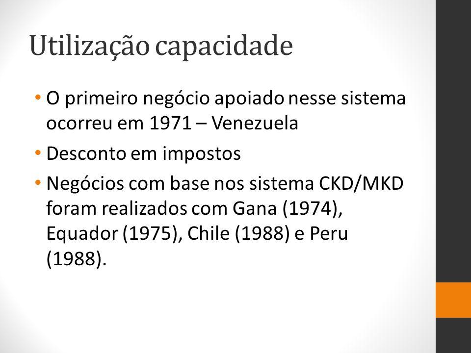Utilização capacidade O primeiro negócio apoiado nesse sistema ocorreu em 1971 – Venezuela Desconto em impostos Negócios com base nos sistema CKD/MKD