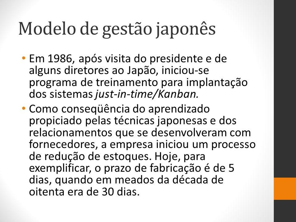 Modelo de gestão japonês Em 1986, após visita do presidente e de alguns diretores ao Japão, iniciou-se programa de treinamento para implantação dos si