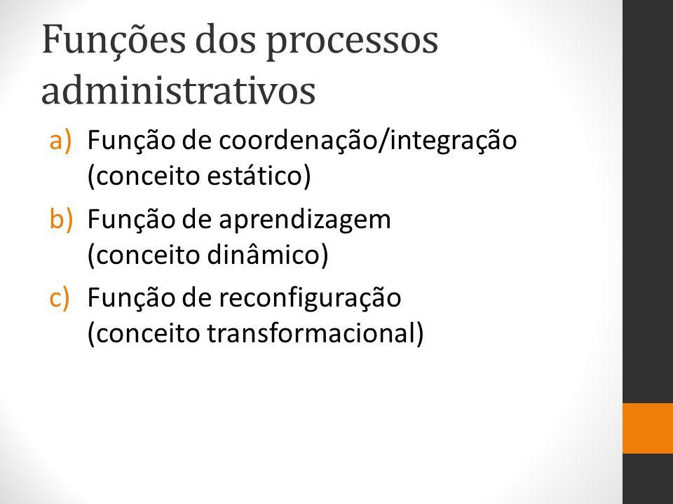 Funções dos processos administrativos a)Função de coordenação/integração (conceito estático) b)Função de aprendizagem (conceito dinâmico) c)Função de
