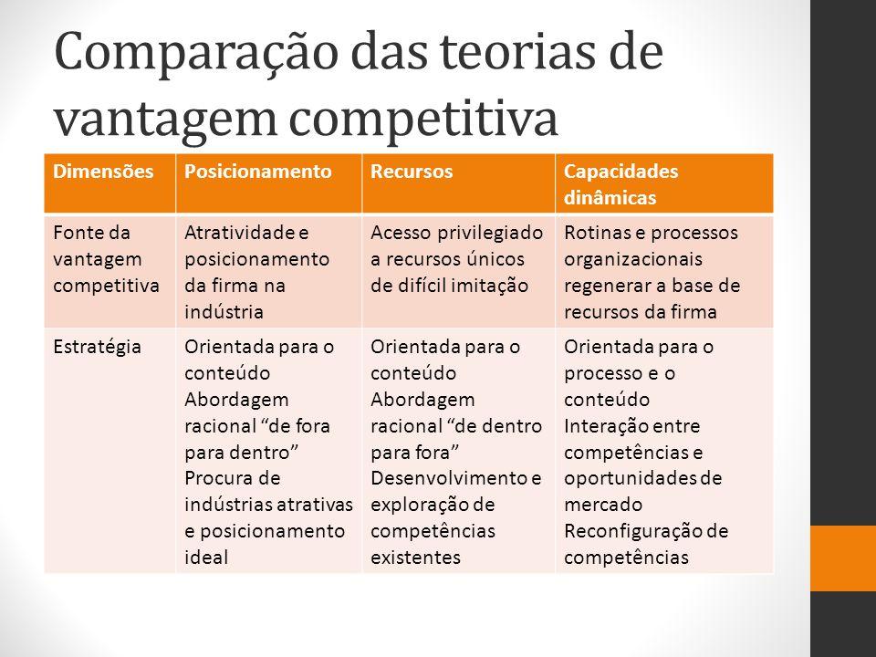 Comparação das teorias de vantagem competitiva DimensõesPosicionamentoRecursosCapacidades dinâmicas Fonte da vantagem competitiva Atratividade e posic