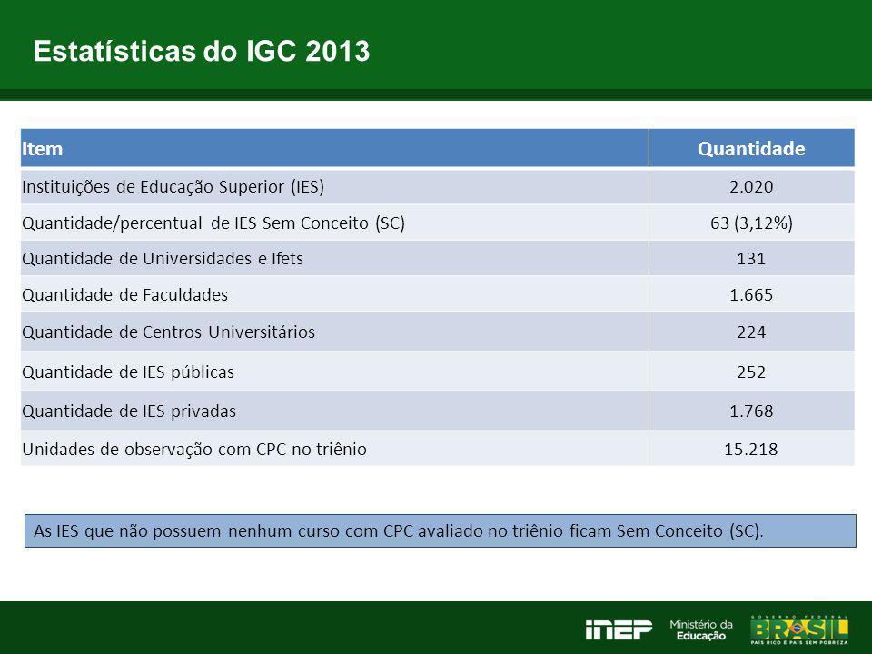 Estatísticas do IGC 2013 ItemQuantidade Instituições de Educação Superior (IES)2.020 Quantidade/percentual de IES Sem Conceito (SC)63 (3,12%) Quantida