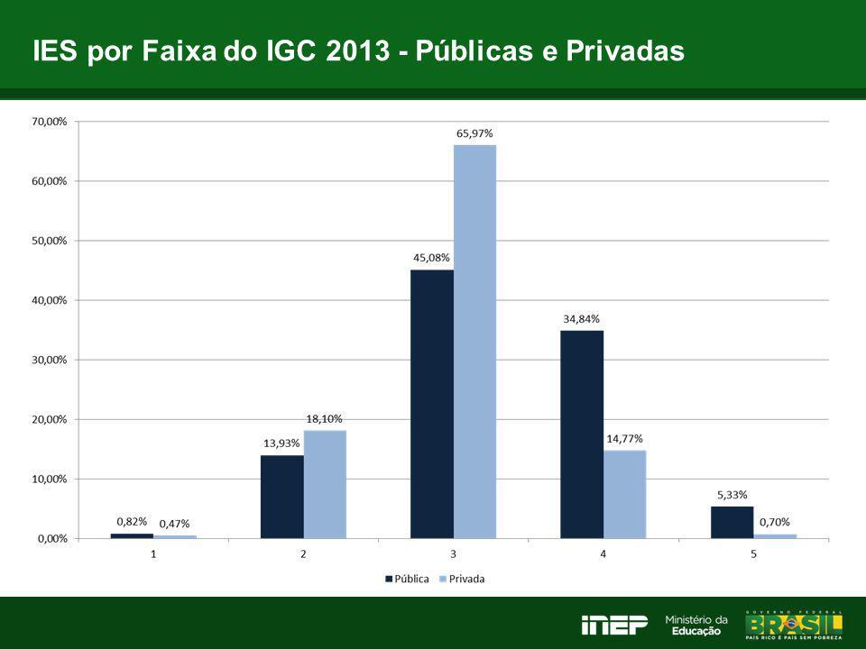 IES por Faixa do IGC 2013 - Públicas e Privadas
