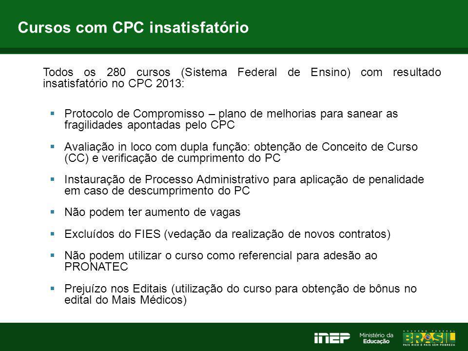 Cursos com CPC insatisfatório Todos os 280 cursos (Sistema Federal de Ensino) com resultado insatisfatório no CPC 2013:  Protocolo de Compromisso – p