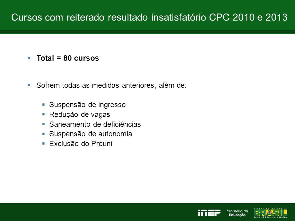 Cursos com reiterado resultado insatisfatório CPC 2010 e 2013  Total = 80 cursos  Sofrem todas as medidas anteriores, além de:  Suspensão de ingres