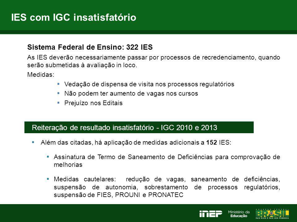 IES com IGC insatisfatório Reiteração de resultado insatisfatório - IGC 2010 e 2013  Além das citadas, há aplicação de medidas adicionais a 152 IES: