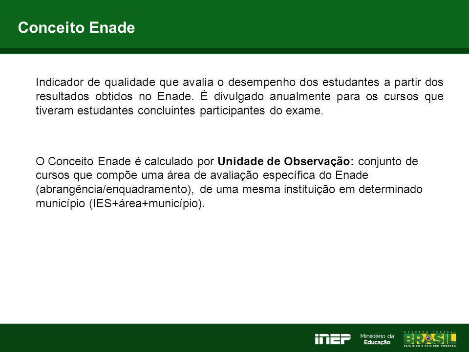 Conceito Enade Indicador de qualidade que avalia o desempenho dos estudantes a partir dos resultados obtidos no Enade. É divulgado anualmente para os