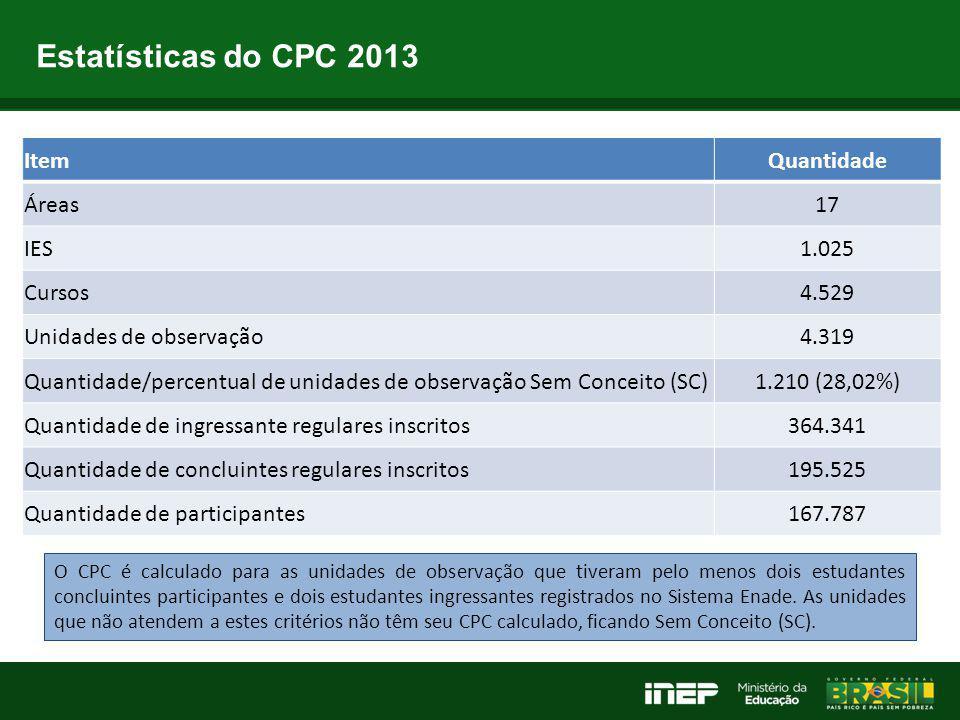 Estatísticas do CPC 2013 ItemQuantidade Áreas17 IES1.025 Cursos4.529 Unidades de observação4.319 Quantidade/percentual de unidades de observação Sem C