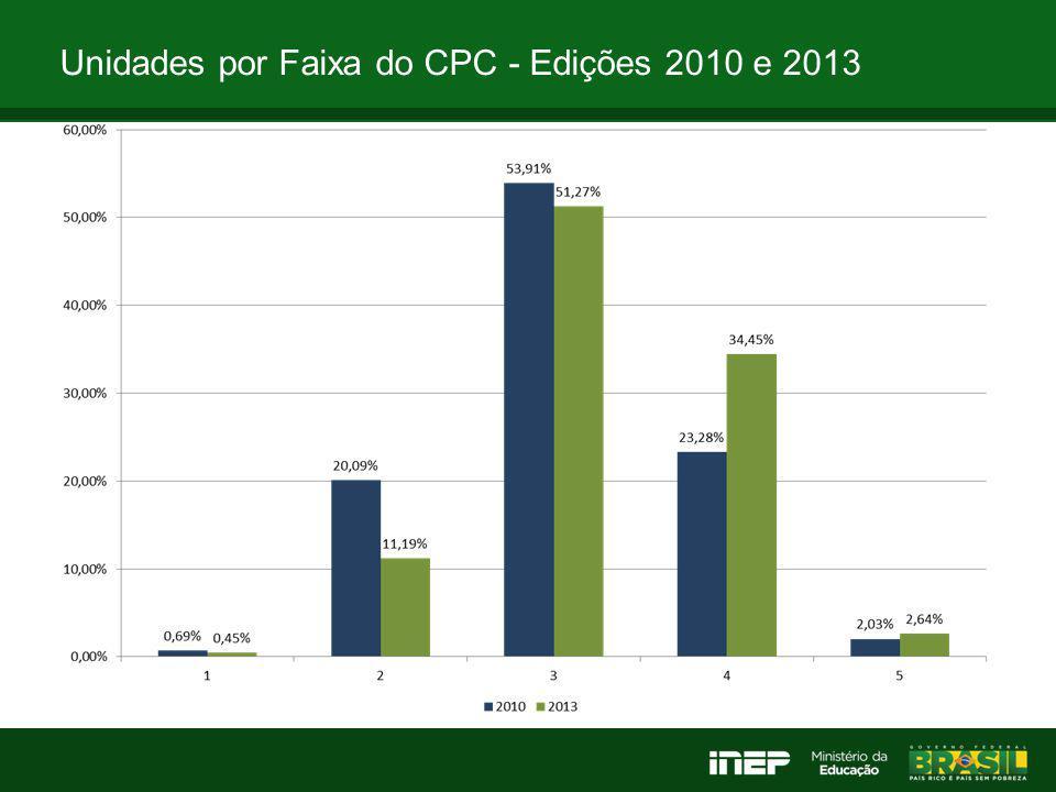 Unidades por Faixa do CPC 2013 - Públicas e Privadas
