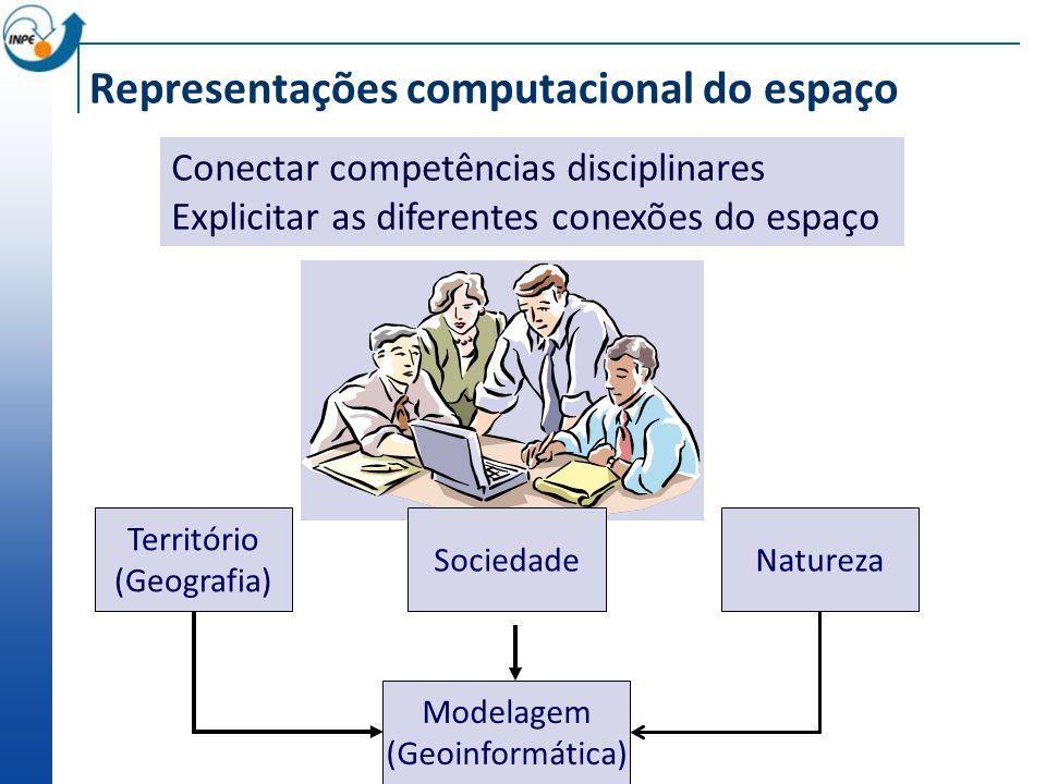 Representações computacional do espaço Território (Geografia) SociedadeNatureza Modelagem (Geoinformática) Conectar competências disciplinares Explicitar as diferentes conexões do espaço