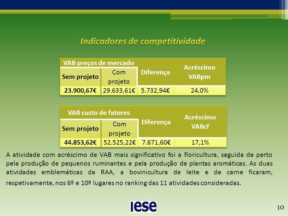 10 A atividade com acréscimo de VAB mais significativo foi a floricultura, seguida de perto pela produção de pequenos ruminantes e pela produção de pl