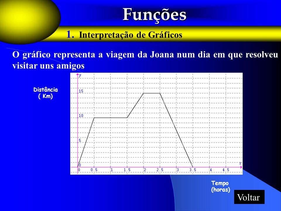 Funções Funções 1. Interpretação de Gráficos O gráfico representa a viagem da Joana num dia em que resolveu visitar uns amigos Tempo (horas) Distância