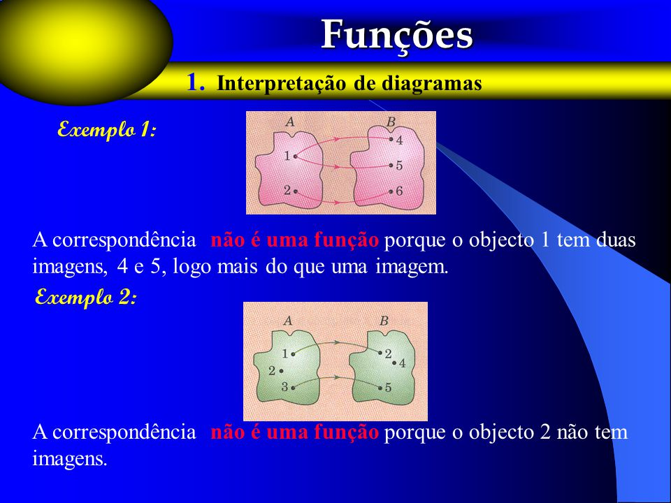 Funções Funções 1. Interpretação de diagramas A correspondência não é uma função porque o objecto 1 tem duas imagens, 4 e 5, logo mais do que uma imag