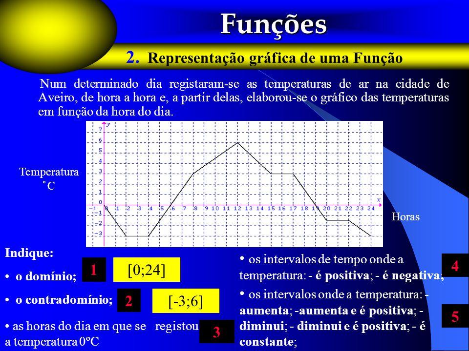 Num determinado dia registaram-se as temperaturas de ar na cidade de Aveiro, de hora a hora e, a partir delas, elaborou-se o gráfico das temperaturas