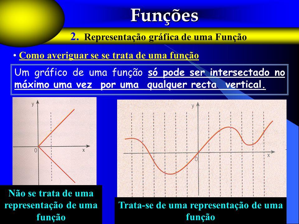 Funções Funções 2. Representação gráfica de uma Função Um gráfico de uma função só pode ser intersectado no máximo uma vez por uma qualquer recta vert