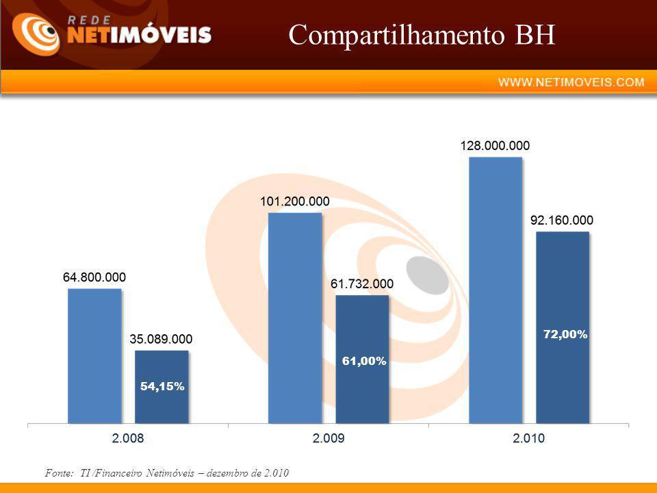 Compartilhamento BH Fonte: TI /Financeiro Netimóveis – dezembro de 2.010 54,15% 61,00% 72,00%