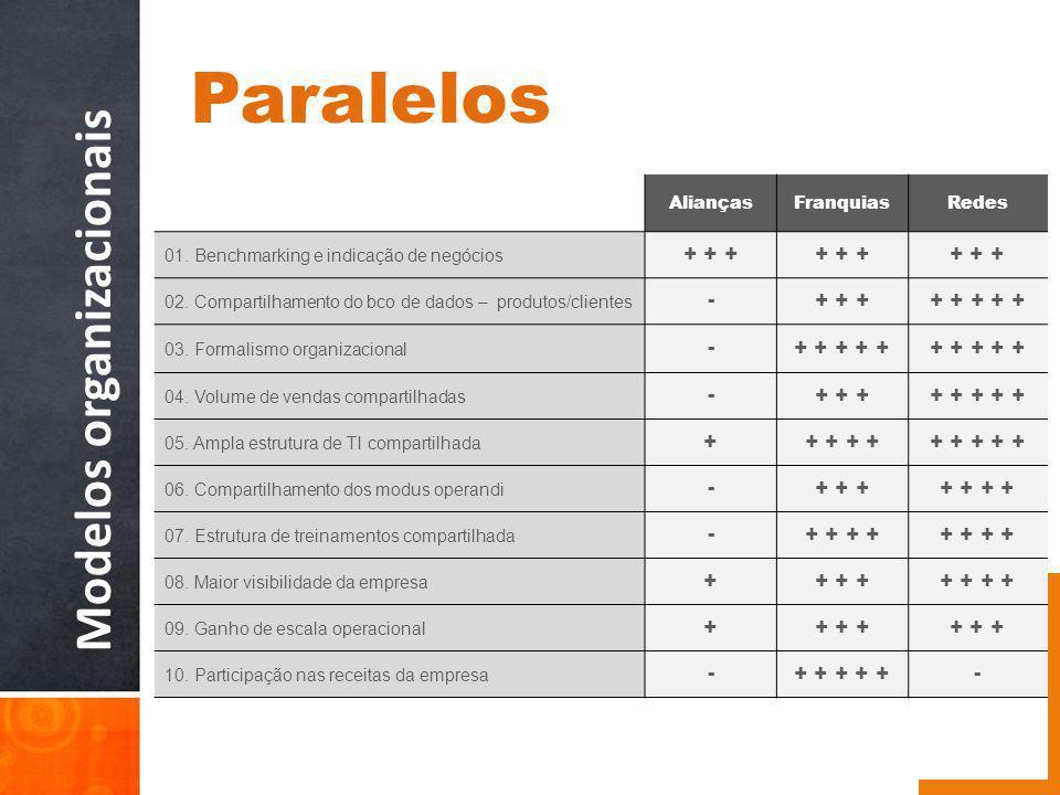 Modelos organizacionais AliançasFranquiasRedes 01. Benchmarking e indicação de negócios + + + 02. Compartilhamento do bco de dados – produtos/clientes