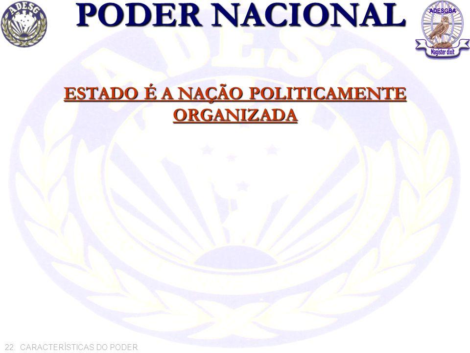 PODER NACIONAL ESTADO É A NAÇÃO POLITICAMENTE ORGANIZADA 22. CARACTERÍSTICAS DO PODER