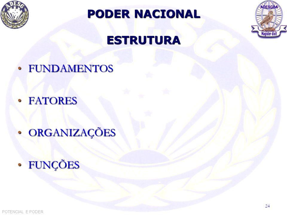 PODER NACIONAL ESTRUTURA POTENCIAL E PODER 24 FUNDAMENTOSFUNDAMENTOS FATORESFATORES ORGANIZAÇÕESORGANIZAÇÕES FUNÇÕESFUNÇÕES