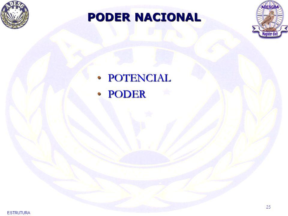 PODER NACIONAL ESTRUTURA 25 POTENCIALPOTENCIAL PODERPODER