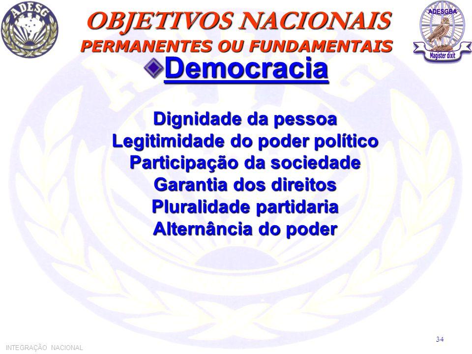 OBJETIVOS NACIONAIS PERMANENTES OU FUNDAMENTAIS Democracia Dignidade da pessoa Legitimidade do poder político Participação da sociedade Garantia dos direitos Pluralidade partidaria Alternância do poder INTEGRAÇÃO NACIONAL 34