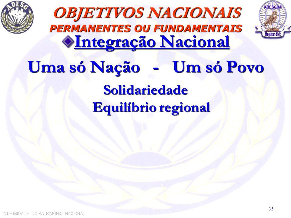 Integração Nacional Uma só Nação - Um só Povo Solidariedade Equilíbrio regional OBJETIVOS NACIONAIS PERMANENTES OU FUNDAMENTAIS INTEGRIDADE DO PATRIMÔNIO NACIONAL 35