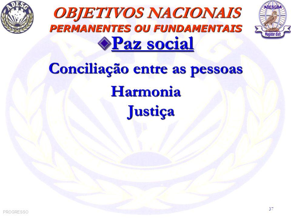 Paz social Conciliação entre as pessoas Harmonia Justiça OBJETIVOS NACIONAIS PERMANENTES OU FUNDAMENTAIS PROGRESSO 37