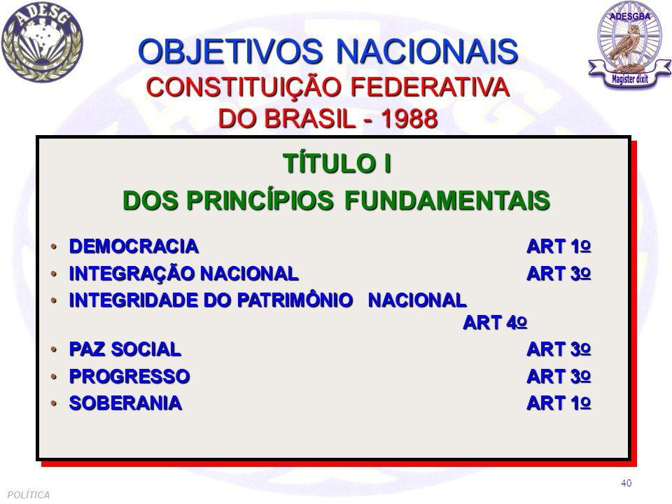 OBJETIVOS NACIONAIS CONSTITUIÇÃO FEDERATIVA DO BRASIL - 1988 TÍTULO I DOS PRINCÍPIOS FUNDAMENTAIS DEMOCRACIAART 1 ODEMOCRACIAART 1 O INTEGRAÇÃO NACIONALART 3 OINTEGRAÇÃO NACIONALART 3 O INTEGRIDADE DO PATRIMÔNIO NACIONAL ART 4 OINTEGRIDADE DO PATRIMÔNIO NACIONAL ART 4 O PAZ SOCIALART 3 OPAZ SOCIALART 3 O PROGRESSOART 3 OPROGRESSOART 3 O SOBERANIAART 1 OSOBERANIAART 1 O TÍTULO I DOS PRINCÍPIOS FUNDAMENTAIS DEMOCRACIAART 1 ODEMOCRACIAART 1 O INTEGRAÇÃO NACIONALART 3 OINTEGRAÇÃO NACIONALART 3 O INTEGRIDADE DO PATRIMÔNIO NACIONAL ART 4 OINTEGRIDADE DO PATRIMÔNIO NACIONAL ART 4 O PAZ SOCIALART 3 OPAZ SOCIALART 3 O PROGRESSOART 3 OPROGRESSOART 3 O SOBERANIAART 1 OSOBERANIAART 1 O POLÍTICA 40