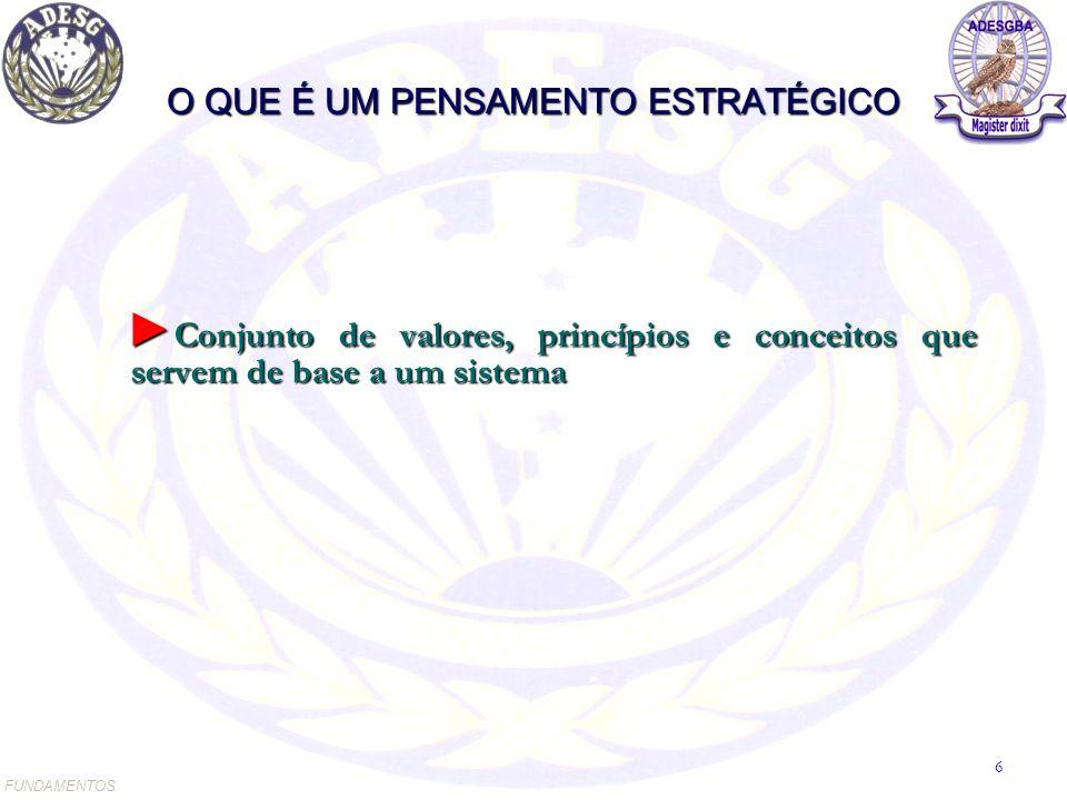 O QUE É UM PENSAMENTO ESTRATÉGICO ► Conjunto de valores, princípios e conceitos que servem de base a um sistema ► Conjunto de valores, princípios e conceitos que servem de base a um sistema FUNDAMENTOS 6