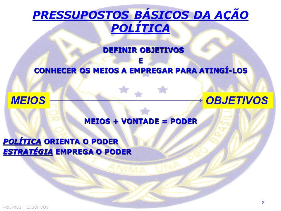 PRESSUPOSTOS BÁSICOS DA AÇÃO POLÍTICA DEFINIR OBJETIVOS DEFINIR OBJETIVOSE CONHECER OS MEIOS A EMPREGAR PARA ATINGÍ-LOS MEIOS + VONTADE = PODER POLÍTICA ORIENTA O PODER ESTRATÉGIA EMPREGA O PODER PRICÍPIOS FILOSÓFICOS OBJETIVOSMEIOS 9