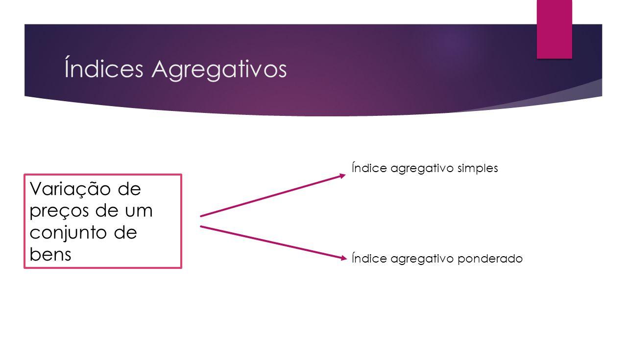 Índices Agregativos Variação de preços de um conjunto de bens Índice agregativo simples Índice agregativo ponderado