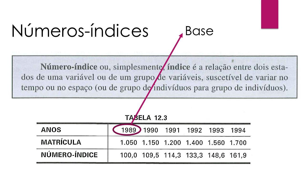 Números-índices Base