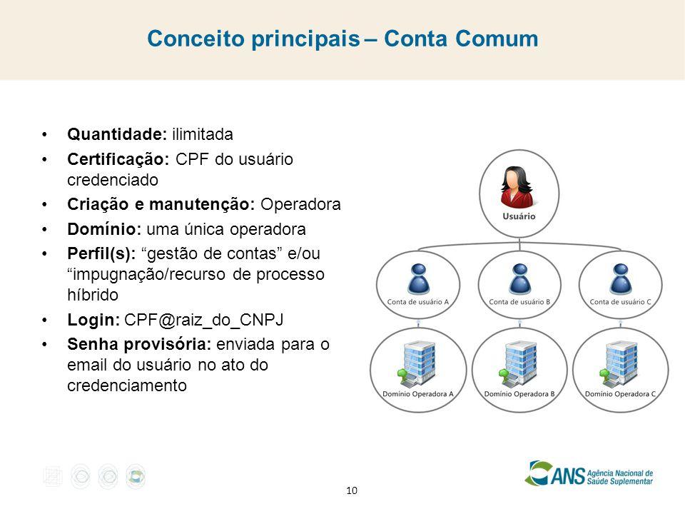 Conceito principais – Conta Comum Quantidade: ilimitada Certificação: CPF do usuário credenciado Criação e manutenção: Operadora Domínio: uma única operadora Perfil(s): gestão de contas e/ou impugnação/recurso de processo híbrido Login: CPF@raiz_do_CNPJ Senha provisória: enviada para o email do usuário no ato do credenciamento 10