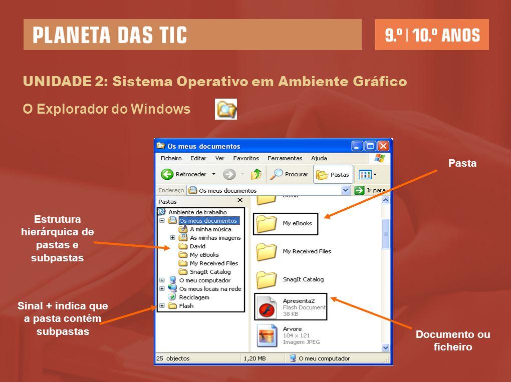UNIDADE 2: Sistema Operativo em Ambiente Gráfico O Explorador do Windows Estrutura hierárquica de pastas e subpastas Pasta Documento ou ficheiro Sinal