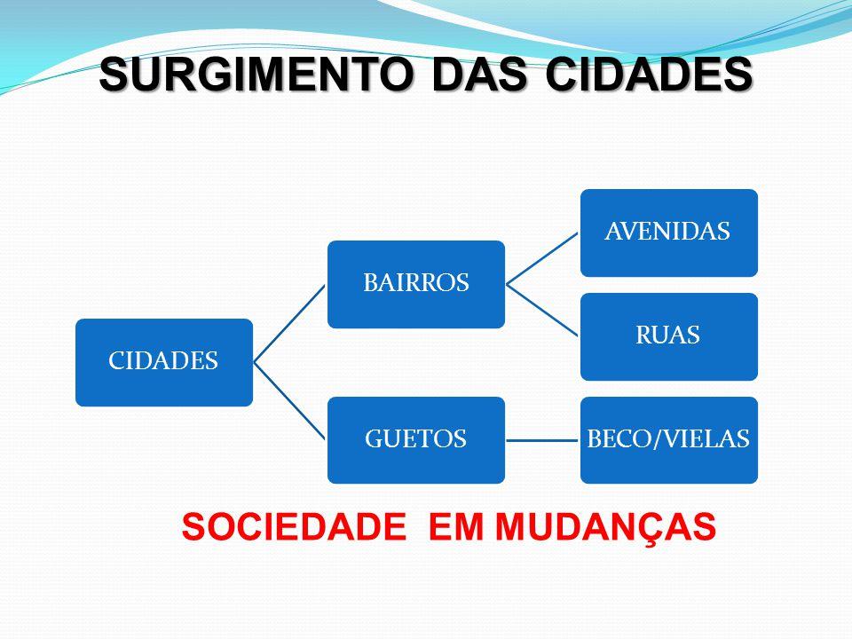 CIDADESBAIRROSAVENIDASRUASGUETOSBECO/VIELAS SURGIMENTO DAS CIDADES SOCIEDADE EM MUDANÇAS