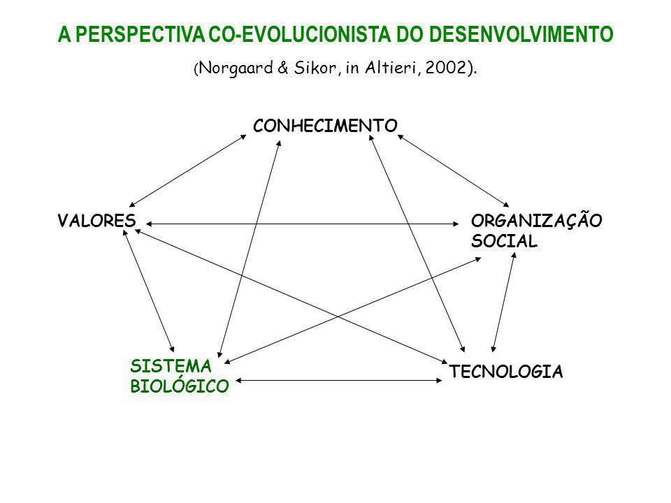 CONHECIMENTO VALORES SISTEMA BIOLÓGICO ORGANIZAÇÃO SOCIAL TECNOLOGIA A PERSPECTIVA CO-EVOLUCIONISTA DO DESENVOLVIMENTO ( Norgaard & Sikor, in Altieri,